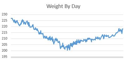 weightbyday2014